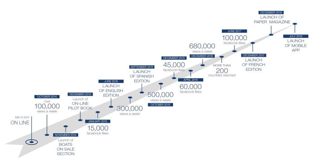 The international yachting media milestones